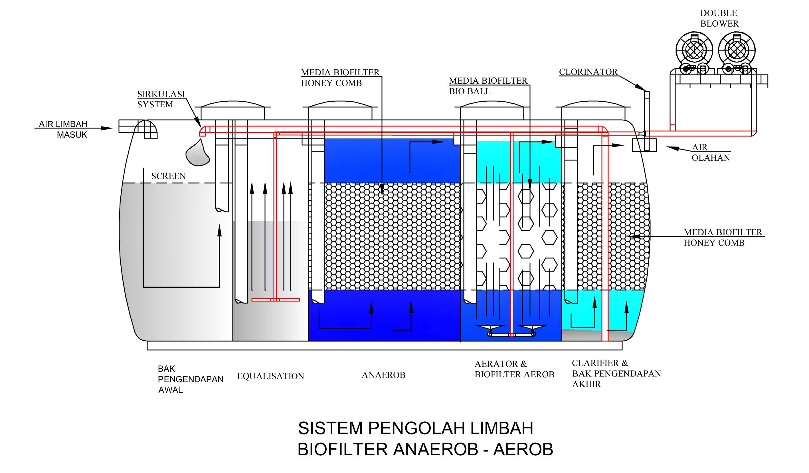 Sistem Pengolah Limbah Biofilter Anaerob-Aerob Biofive, instalasi pengolahan air limbah